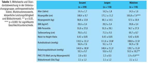 Ruhe- und Belastungsdruck: Zusammenhang kardiovaskulärer..